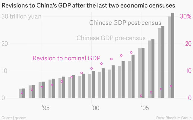 revisions-to-china-s-gdp-after-the-last-two-economic-censuses-chinese-gdp-pre-census-chinese-gdp-post-census-revision-to-nominal-gdp_chartbuilder
